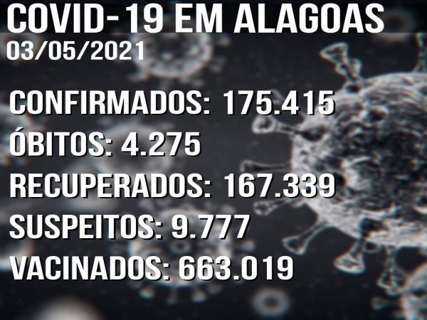 Boletim Covid-19 03/04: Alagoas tem 246 novos casos confirmados em 24h