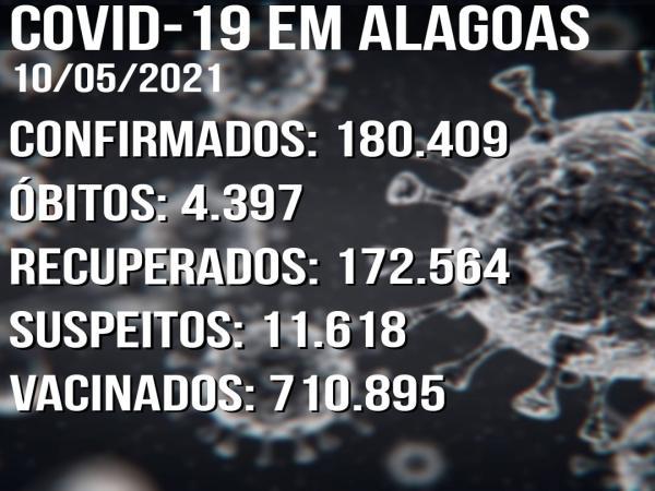 Boletim Covid-19 10/05: Alagoas tem 306 novos casos confirmados em 24h