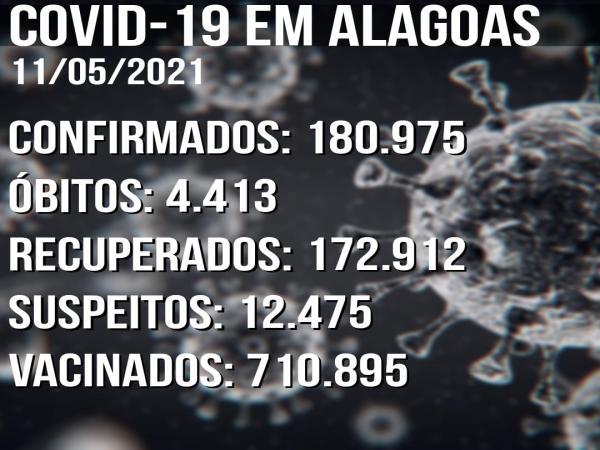 Boletim Covid-19 11/05: Alagoas tem 566 novos casos confirmados em 24h