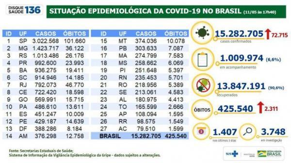 Covid-19: Brasil registra 72,7 mil casos e 2,3 mil mortes em 24 horas