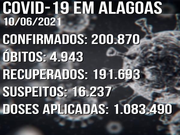 Boletim Covid-19 10/06: Alagoas tem 870 novos casos confirmados em 24h