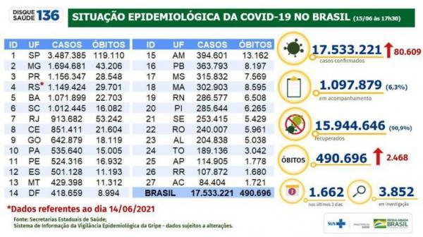 Covid-19: mortes somam 490.696 e casos chegam a 17.533.221