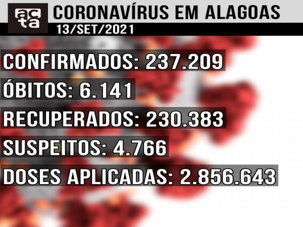 Boletim Covid-19 13/09: Alagoas tem 27 novos casos confirmados em 24h