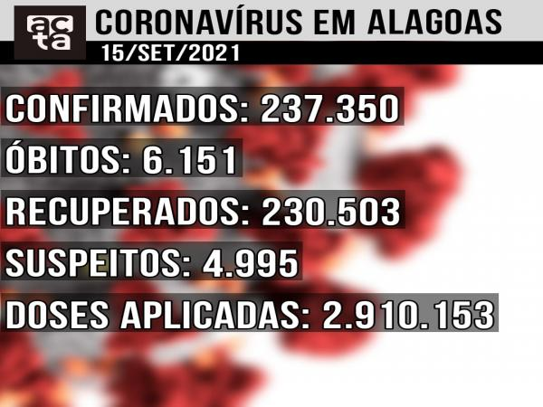 Boletim Covid-19 15/09: Alagoas tem 63 novos casos confirmados em 24h