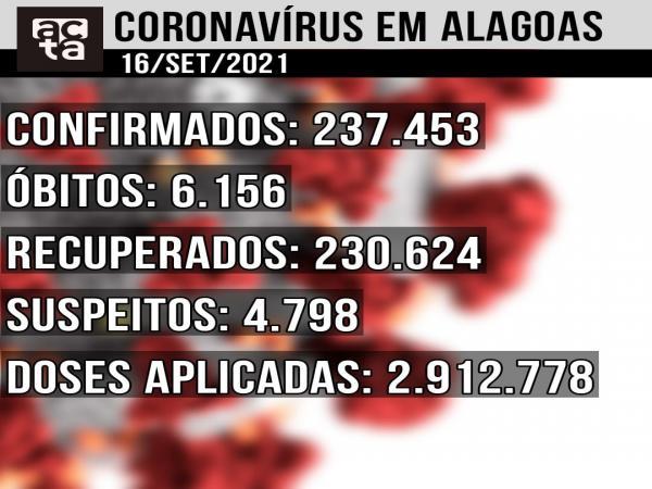 Boletim Covid-19 16/09: todos os óbitos em 24h em AL foram de pessoas sem comorbidades