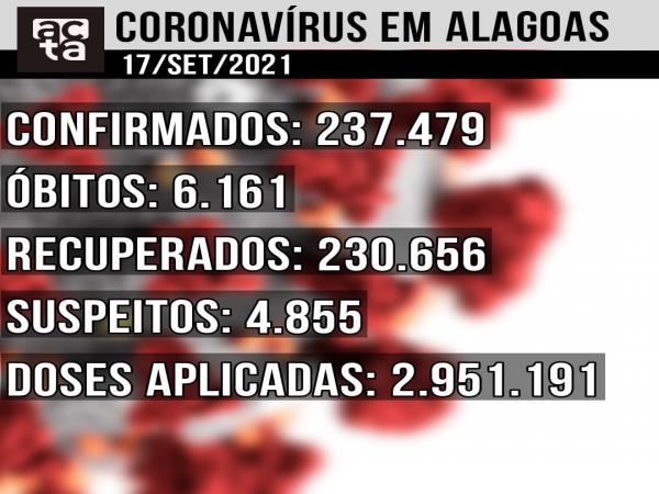 Boletim Covid-19 17/09: Alagoas tem 26 novos casos confirmados em 24h